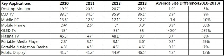 Average LCD TV panel size forecast increases 9% in 2012 | IT Eco ...