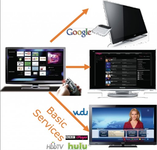 connected smart TV