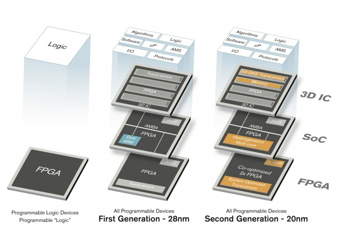 Xilinx works on a 20nm product roadmap | IT Eco Map & News Navigator