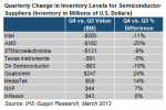 Intel led write-offs in semiconductor chip inventory in Q4