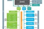 Atmel fields new ARM Cortex-M0+ MCU family