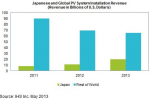 Japan set to become world's largest solar PV  market in 2013