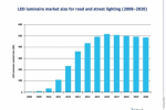 LED luminaire business to reach US$516 million market by 2016