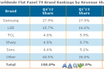 China leads growth in LCD TV shipments in Q1'13