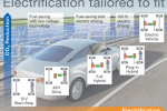 "Continental drives ""Electrification tailored to fit"" from stop-start systems to fully electric vehicles"