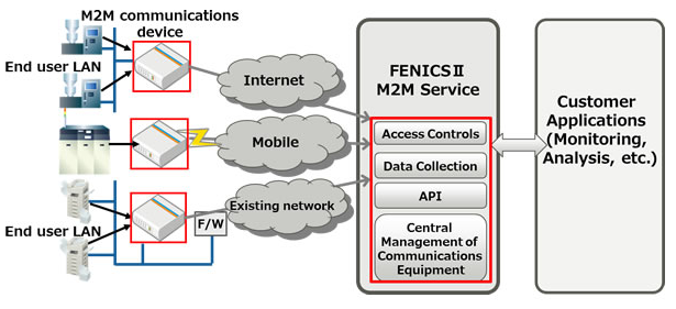 Fujitsu provides service for connections to various M2M | IT Eco Map