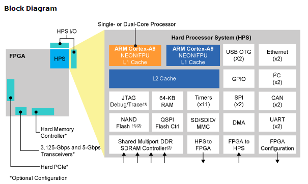 altera cyclone v soc hard processor system block diagram it eco rh itersnews com