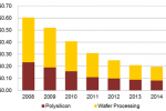 Integrated solar PV polysilicon and wafer suppliers to drive production costs below US$0.20 per watt in 2014