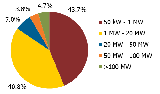 US Solar Photovoltaic Pipeline Grows To 43 Gigawatts