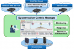 Fujitsu launches global sales of Systemwalker Centric Manager V15