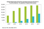 ITO film sensors likely to give way to alternative technologies