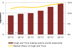 Yingli, Trina grab 15% of solar PV industry in Q4'13