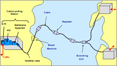 Alcatel-Lucent to upgrade EASSy submarine cable system | IT