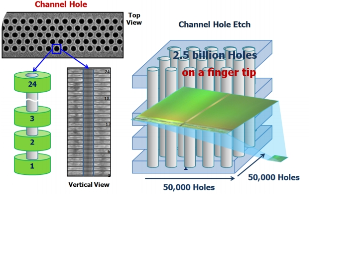 V-NAND Channel Hole Etch | IT Eco Map