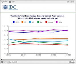 Worldwide external disk storage systems market bounce back with recovery in demand