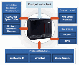 Mentor Graphics Veloce emulation platform selected by imagination technologies for IP verification