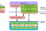Sensor Platforms, ARM introduce Open Source Software to enable sensor hub implementations