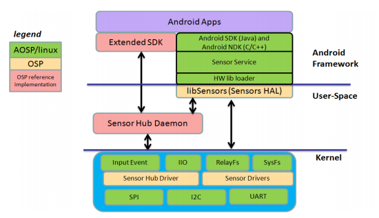 Sensor Platforms, ARM introduce Open Source Software | IT