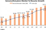 Sensors, actuators to break out of doldrums in 2014