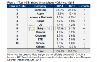 2014 global smartphone shipments exceed expectations