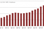 Record-breaking demand for global solar PV industry in Q1'14