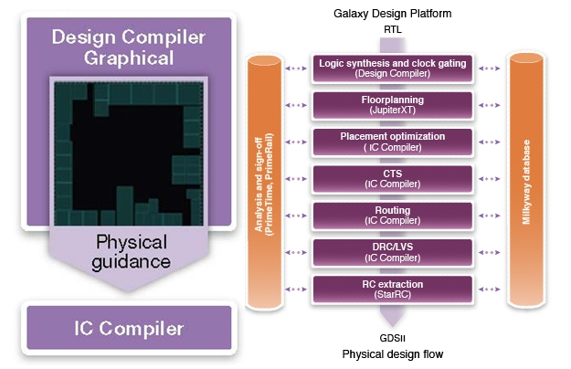 Mellanox standardizes on Synopsys' Design Compiler Graphical