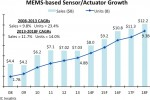 MEMS sensors set to rebound on new high-volume and commercial applications