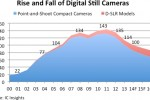 IC suppliers shift strategies to counter decline in digital still cameras