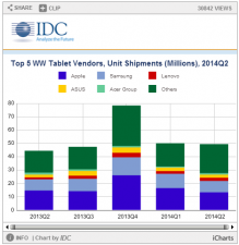 IDC forecasts; Worldwide tablet market grows 11% in 2nd quarter on demand from enterprise markets