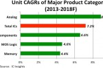 Analog unit shipments outpacing growth of all IC product segments