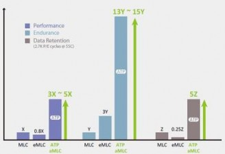 ATP unveils a new line of firmware for NAND flash memory chips