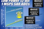 Analog Devices' A/D converters comes in high accuracy/small package combination