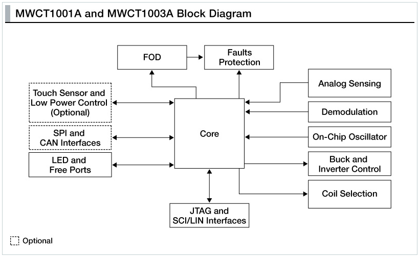 Freescale wireless charging mwct100a and mwct1003a block diagram freescale wireless charging mwct100a and mwct1003a block diagram ccuart Gallery