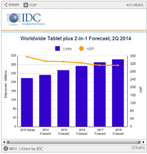 IDC lowers tablet PC shipment projections for 2014 as demand in mature markets levels off