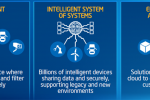 Mouser Electronics soups up IoT development tool site