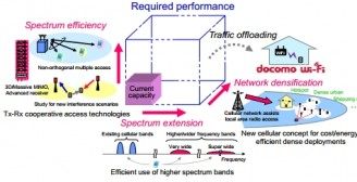 NTT Docomo charts out roadmap for 5G technology initiative