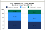 Traditional PC vendors catching up in the MEA tablet market