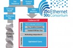 Cadence announces industry's first 25G Ethernet Verification IP