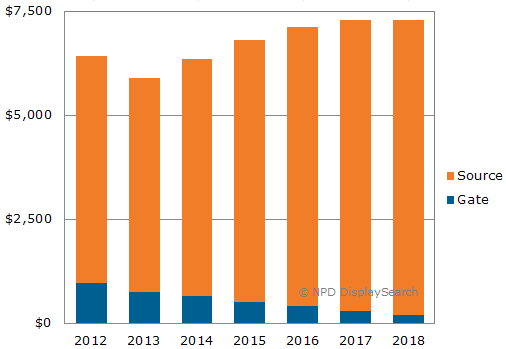 Display driver IC market to reach US$7 3 billion in 2018