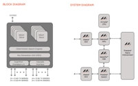 Marvell unveils groundbreaking SRAM-based network search engine