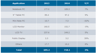 Large-area TFT LCD panel shipments are back in growth trajectory in 2014