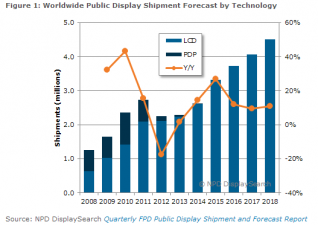 Strong growth in public display shipments forecast for 2015